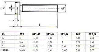 Csavar tipli táblázat